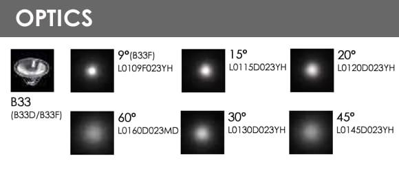 LED Wall Washer B6QB1057-B6QB2057-B6QC1057-B6QC2057Optics